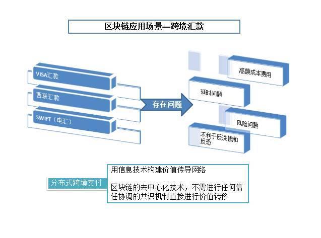 区块链应用场景之跨境汇款