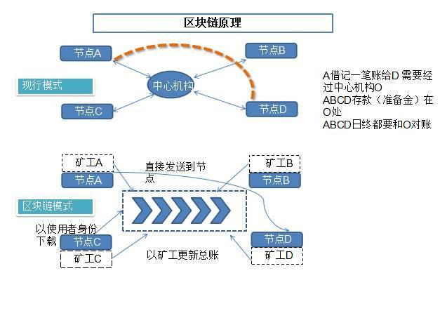 区块链技术原理