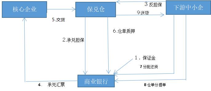 供应链金融系统开发